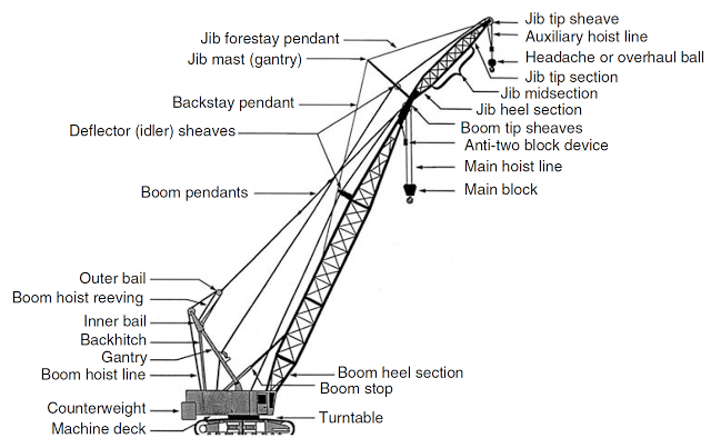 crane inspections and costs associated