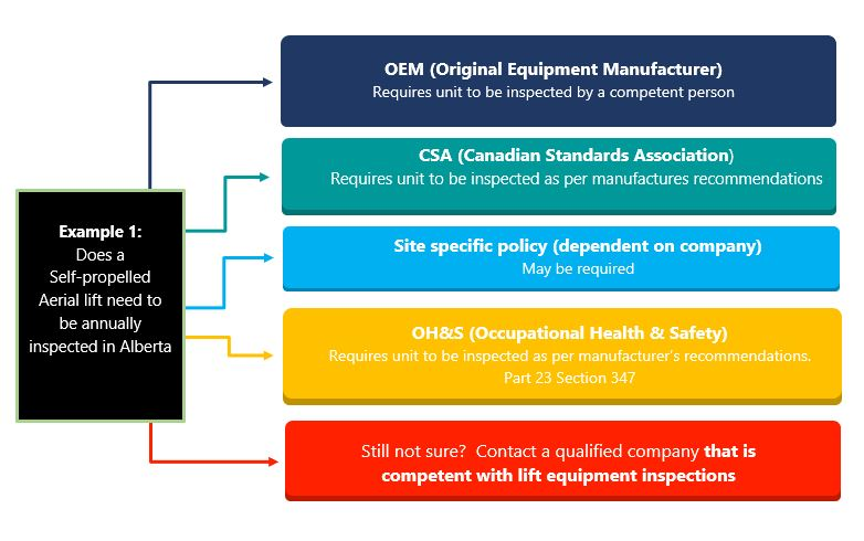 INSPECTION CODES AND REGULATIONS Lift Equipment Inspection